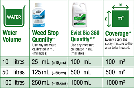 Weed Stop Combo Pack (small)